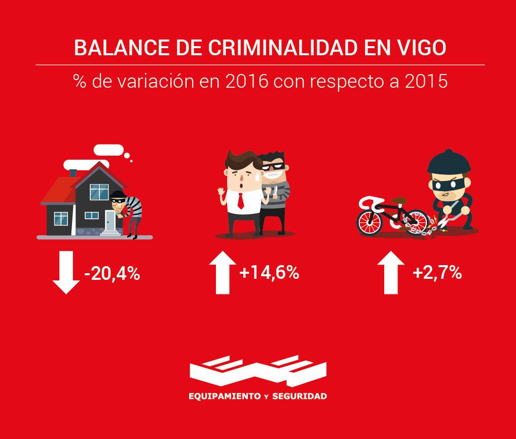 Balance de criminalidad en Vigo